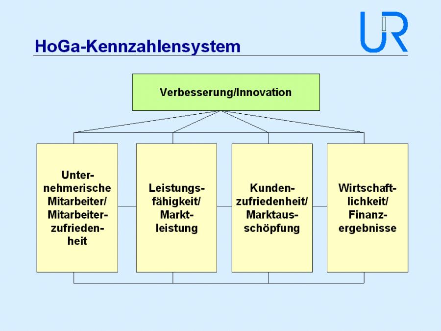 (Abb. 1 HoGa-Kennzahlensystem Seite 2, Unternehmensmanagement Renner & Partner, 2002)