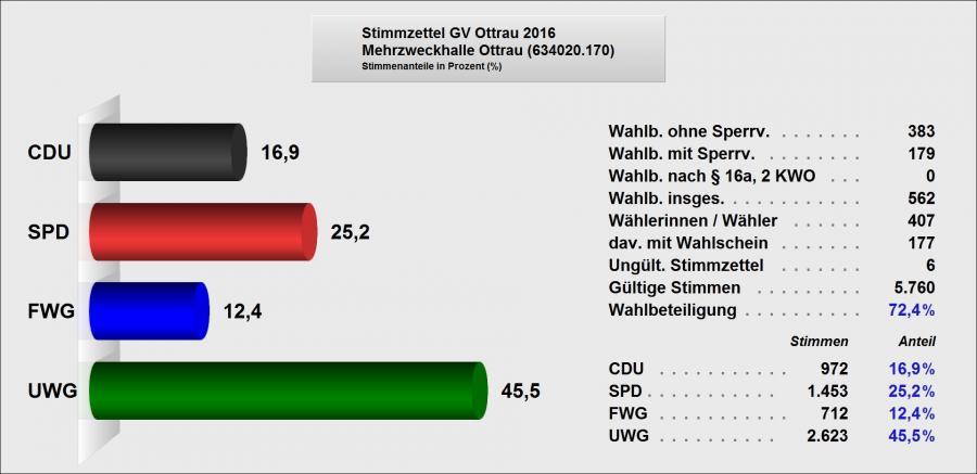 2 Ergebnis GV Ottrau