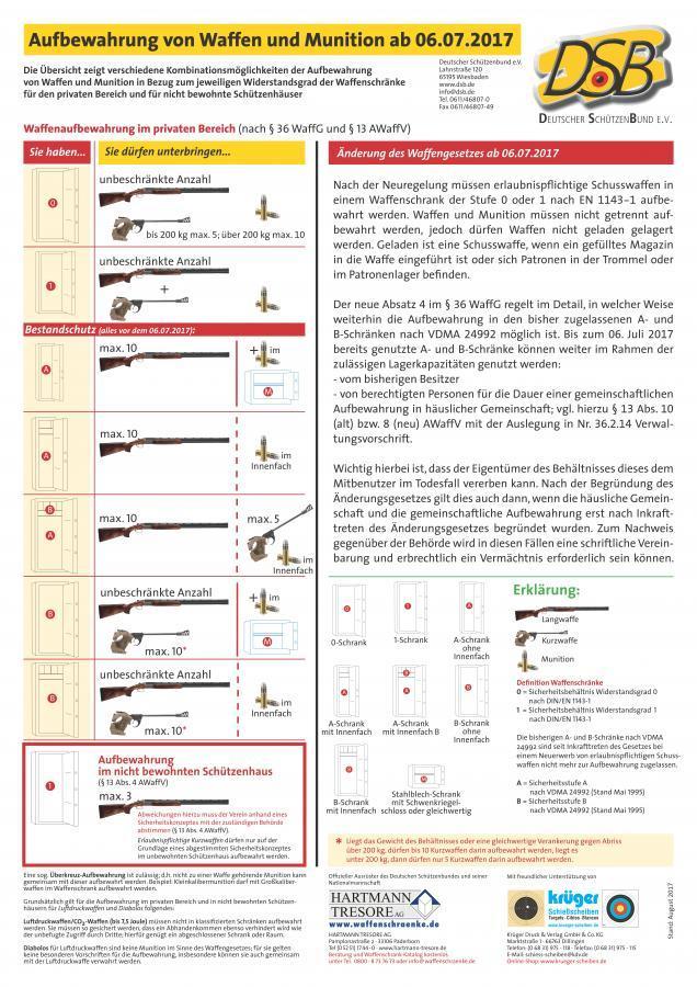 Aufbewahrung von Waffen und Munition