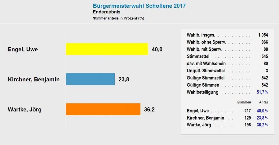 ergebnis_bm-schollene_2017