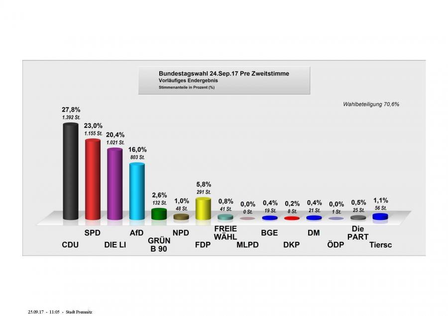 Zweitstimme Premnitz zur Bundestagswahl 2017