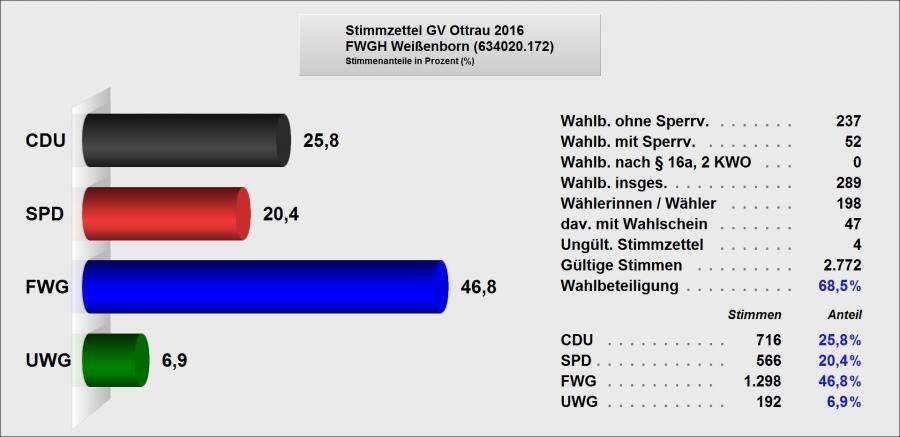 4 Ergebnis GV Weienborn