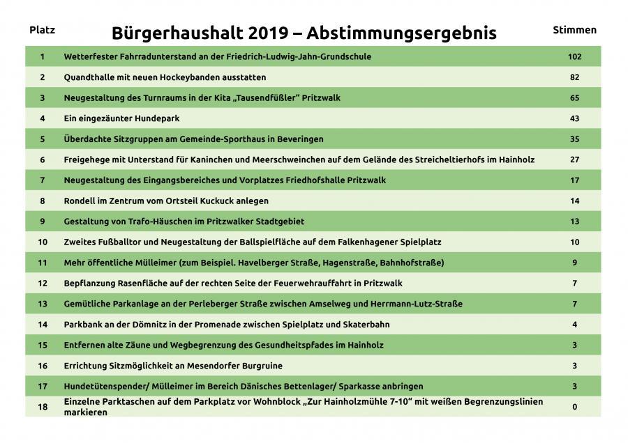 Ergebnisse_Bürgerhaushalt