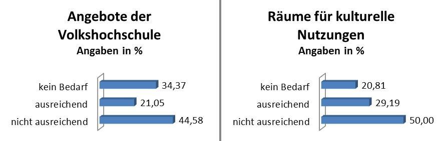 Pressemitteilung des Bürgermeisters vom 10.01.2019 - Wohin soll sich Rangsdorf entwickeln - Grafik 7