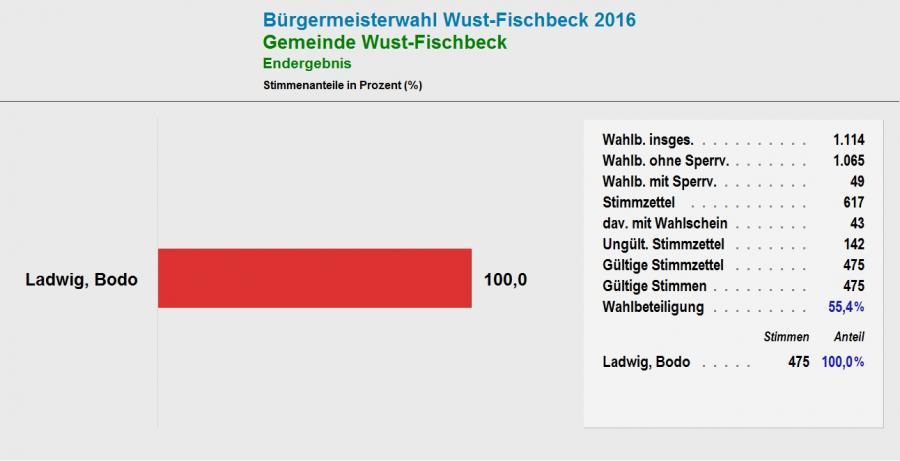 bm_wust-fischbeck