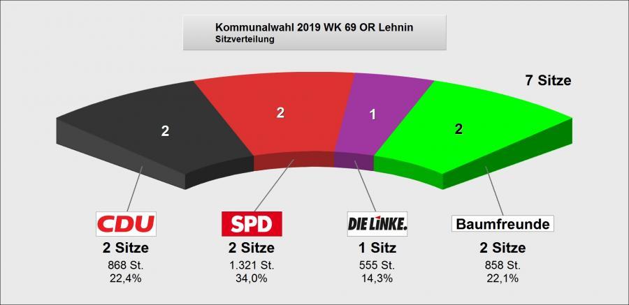 Wahlergebnis Lehnin