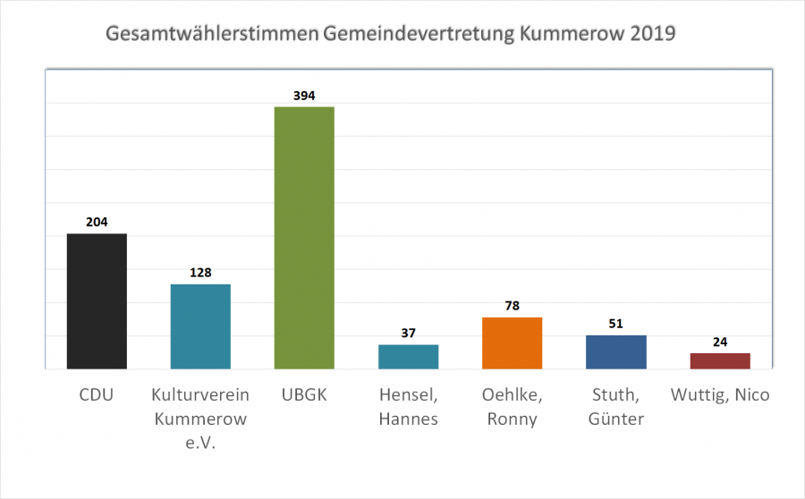 Kummerow GV neu
