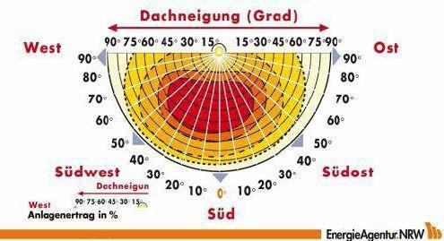 AG Niederer Fläming - Energetische Sanierung und Nutzung ...