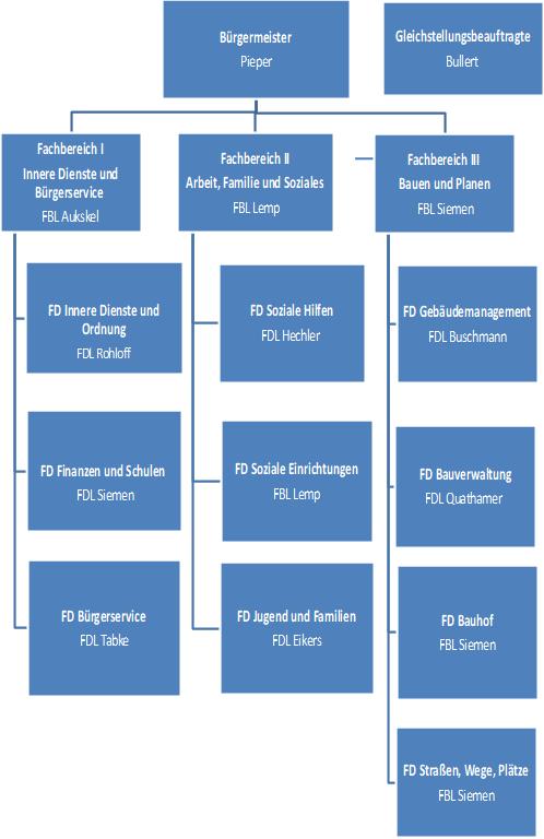 Organigramm Gemeindeverwaltung