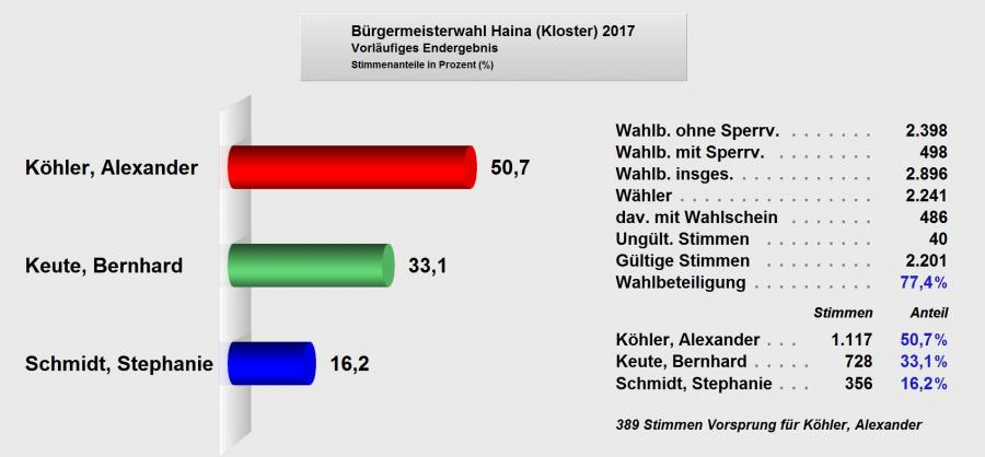 BGM-Wahl