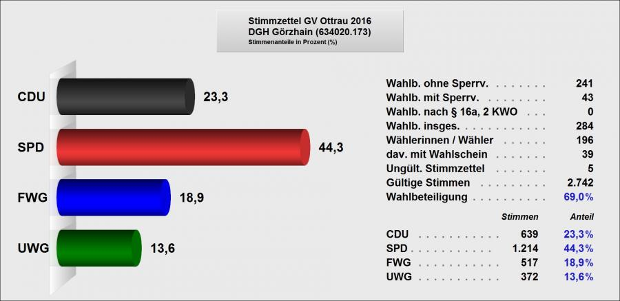 5 Ergebnis GV Grzhain