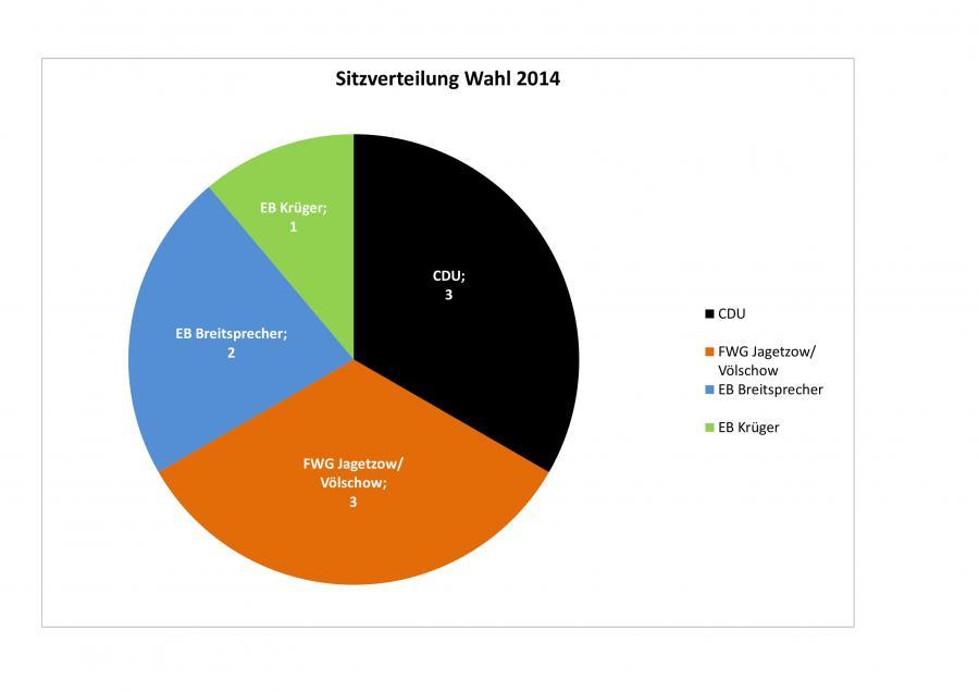 Sitzverteilung Wahl 2014