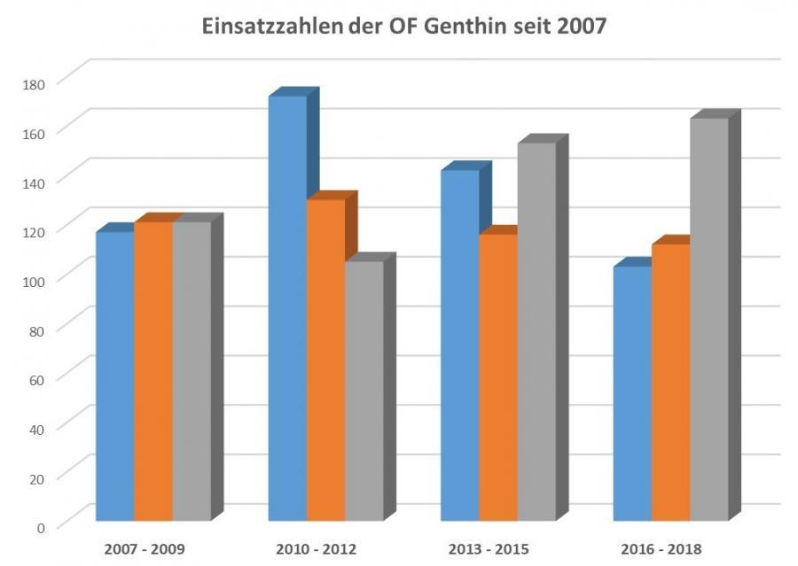 Einsatzstatistik 2007-2018