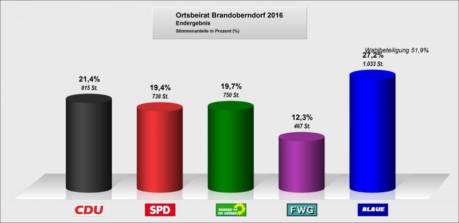 Ortsbeirat Brandoberndorf