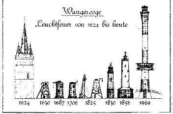 Wangerooge LT