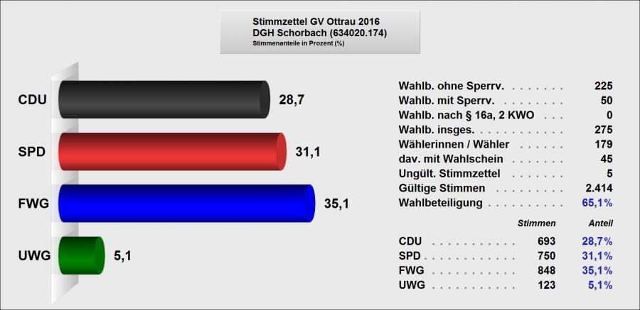 6 Ergebnis GV Schorbach