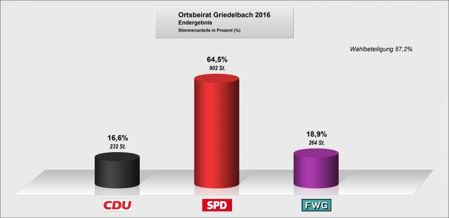 Ortsbeirat Griedelbach