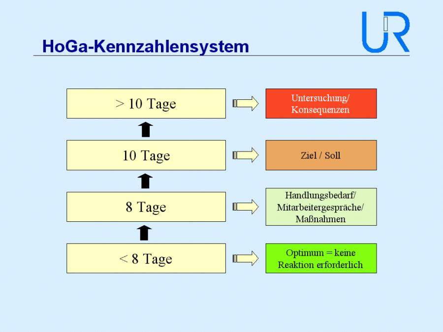 (Abb. 6 HoGa-Kennzahlensystem Seite 7, Unternehmensmanagement Renner & Partner, 2002)