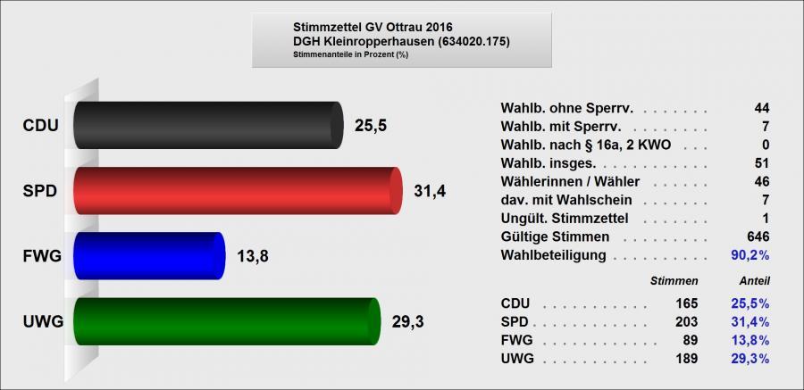 7 Ergebnis GV Kleinropperhausen