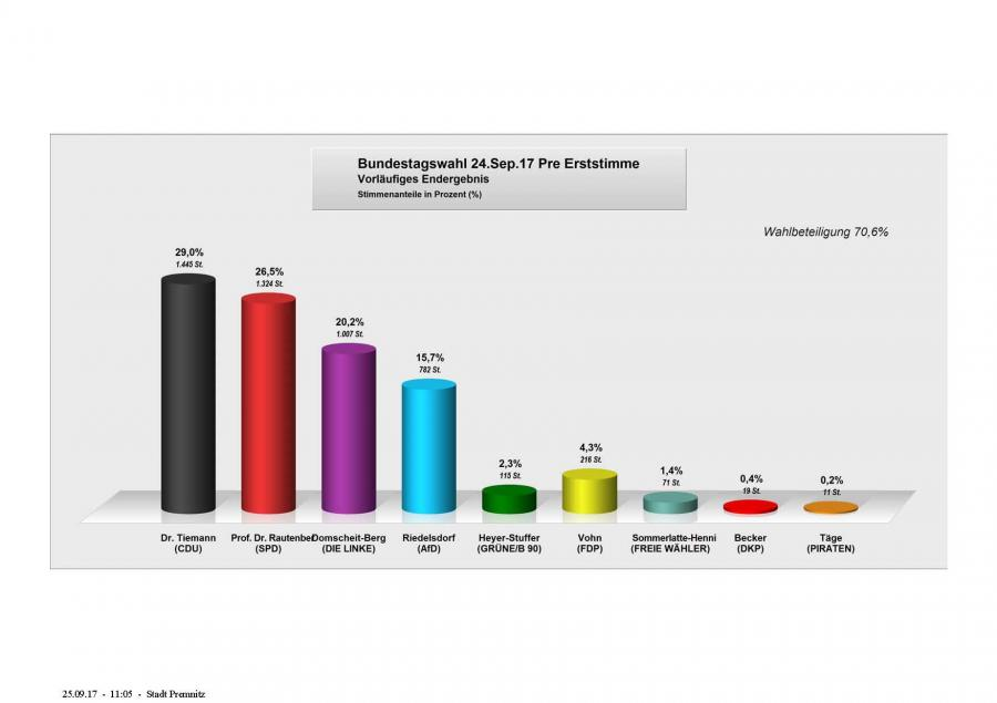 Erststimme Premnitz zur Bundestagswahl 2017