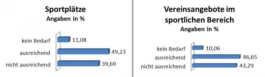 Pressemitteilung des Bürgermeisters vom 10.01.2019 - Wohin soll sich Rangsdorf entwickeln - Grafik 8
