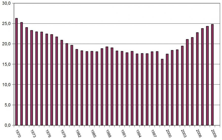 Entwicklung der Eigenkapitalquote in % aller deutschen Unternehmen im Zeitraum von 1970 bis  2009