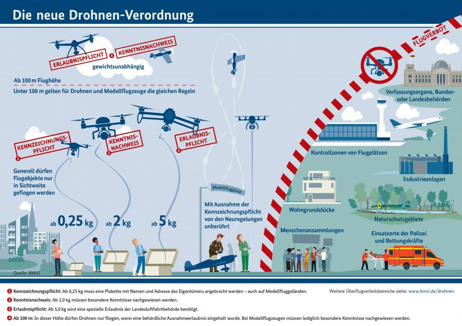 Die neue Drohnen-Verordnung