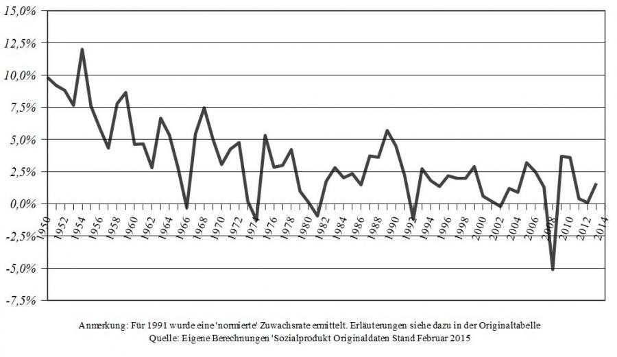 Entwicklung der Wachstumsraten des Sozialproduktes in der langfristigen Sichtweise von 1950 bis 2014