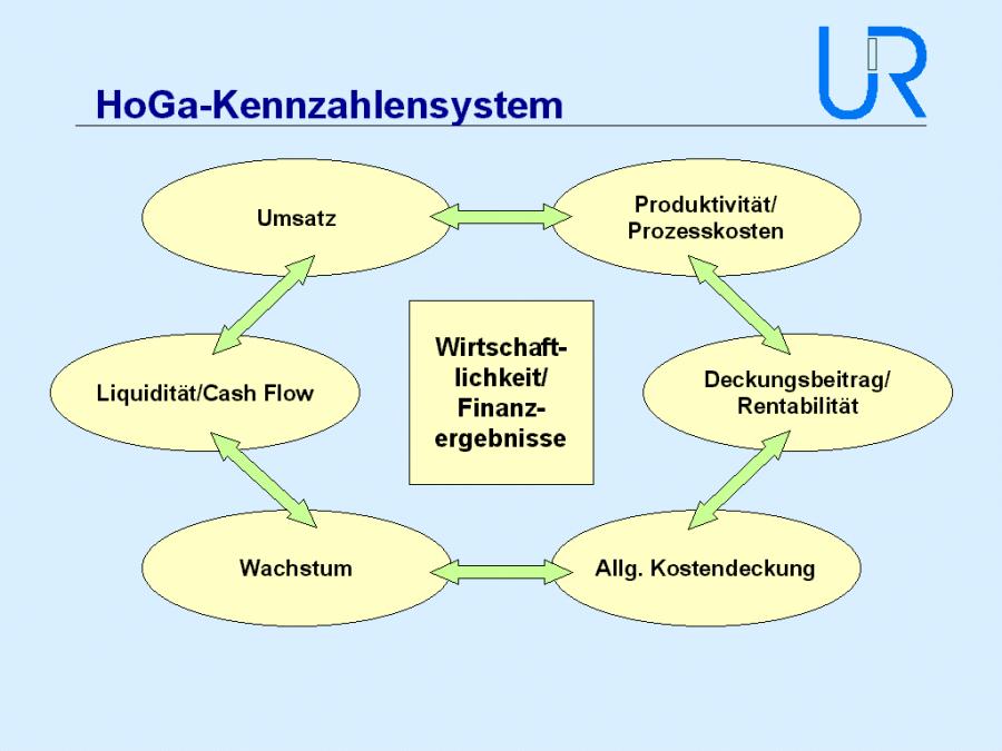 (Abb. 5, HoGa-Kennzahlensystem Seite 6,Unternehmensmanagement Renner & Partner, 2002)