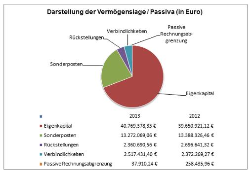 © Gemeinde Rangsdorf - Diagramm 2 zur Pressemitteilung des Bürgermeisters vom 27.06.2018