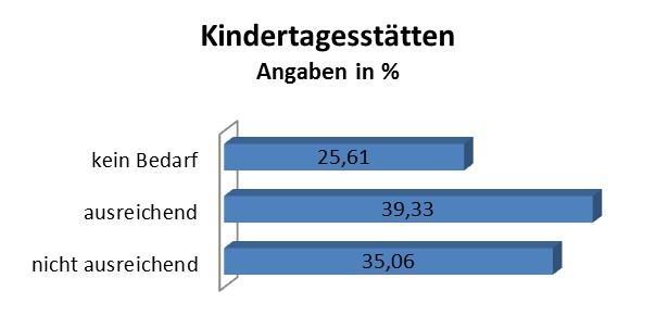 Pressemitteilung des Bürgermeisters vom 10.01.2019 - Wohin soll sich Rangsdorf entwickeln - Grafik 3