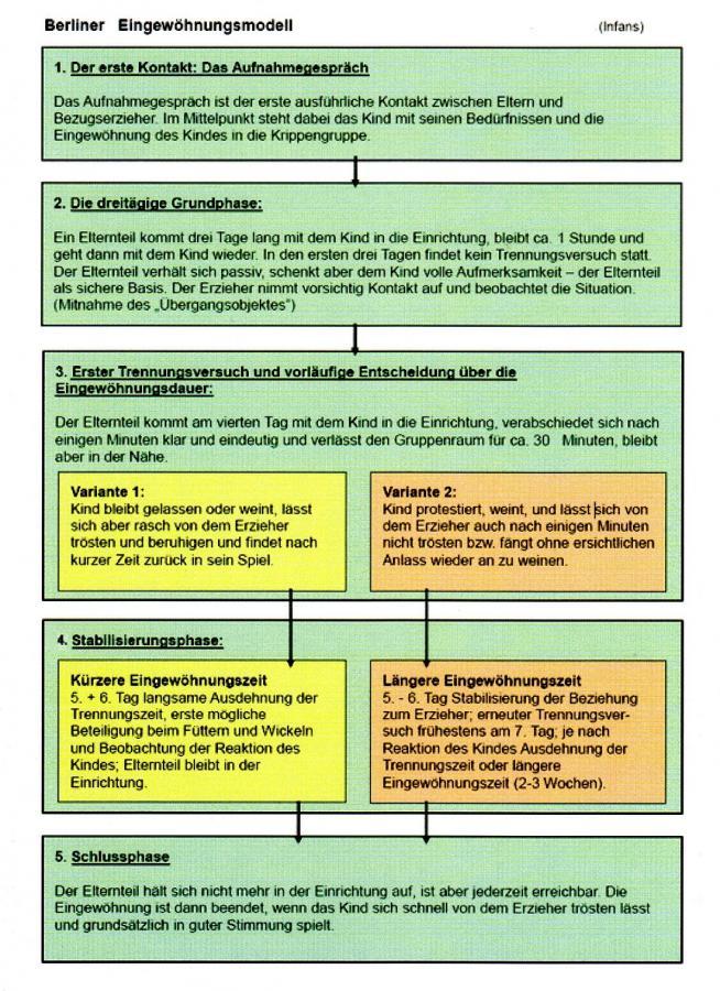 Berliner Eingewöhnungsmodell