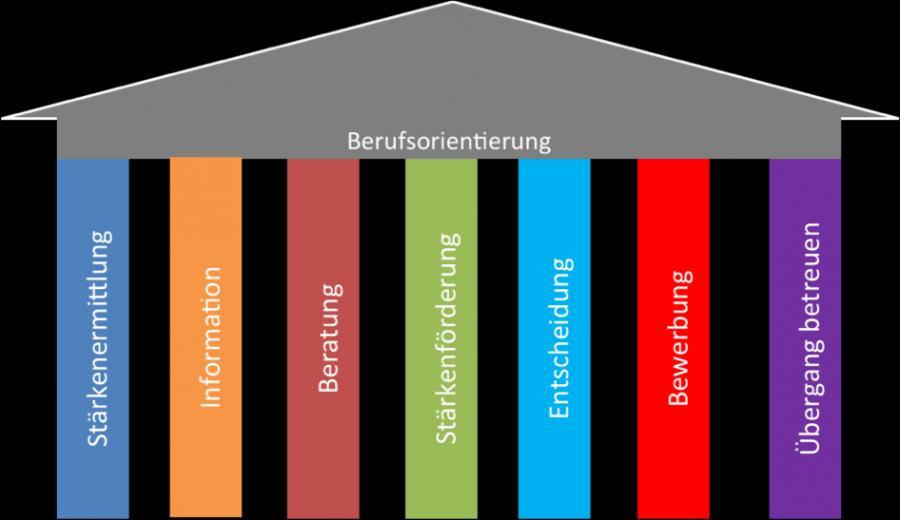 7-Säulen Modell zur Berufsorientierung