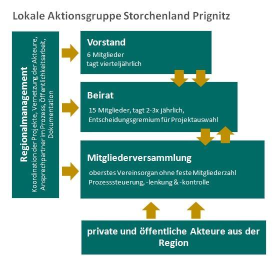 Organisation_LAG