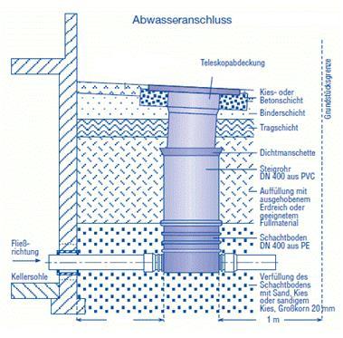 Anschlussschacht 2