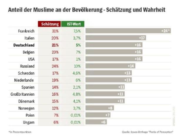 Anteil Muslime