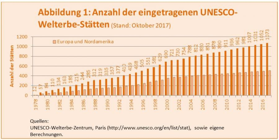 Anzahl der eingetragenen UNESCO-Welterbe-Stätten