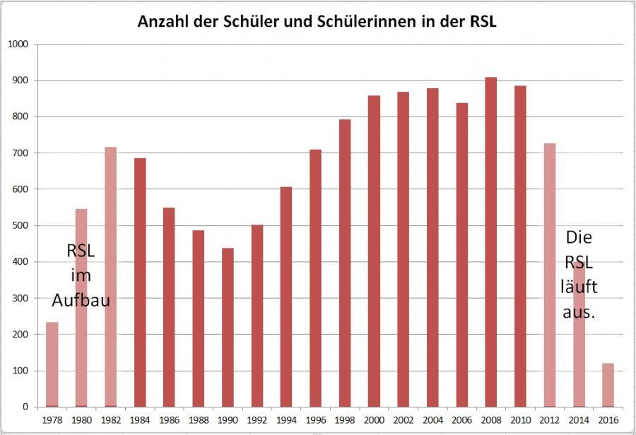 Anzahl der Schüler und Schülerinnen in der RSL