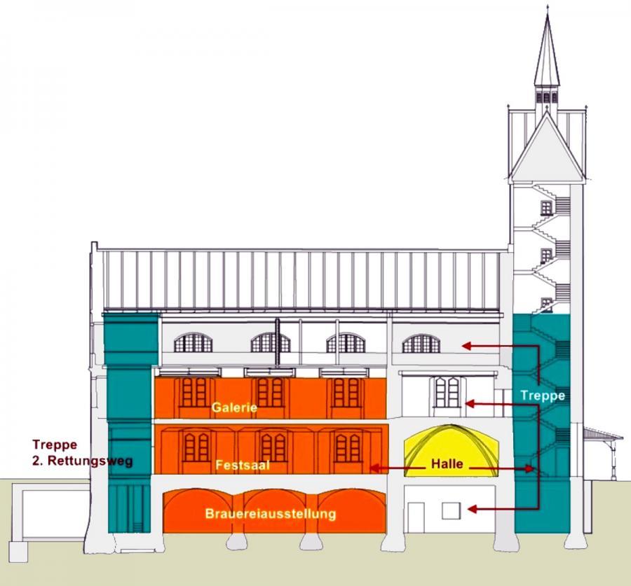 Altes Rathaus - Nutzungsplan