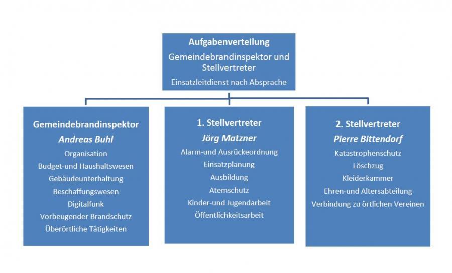 Verteilung der Aufgaben