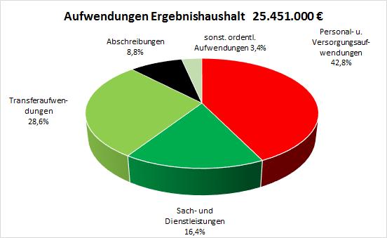 Aufwendungen_Buerherhaushalt_2020