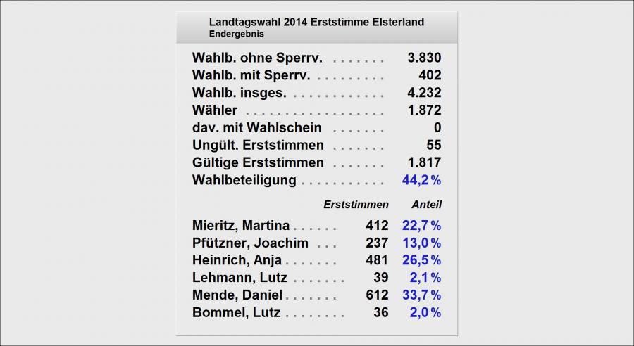 Landtag Erststimme