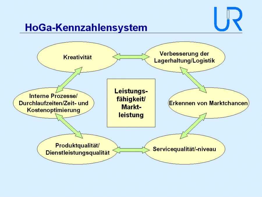(Abb. 3, HoGa-Kennzahlensystem Seite 4, Unternehmensmanagement Renner & Partner, 2002)