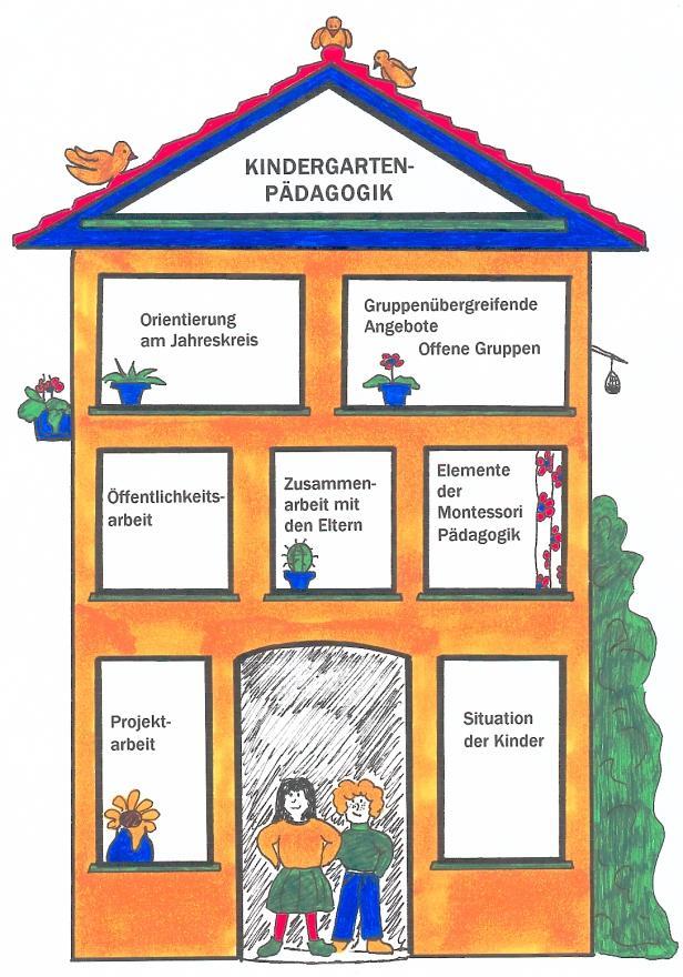 Kindergarten Wolpertswende Konzept