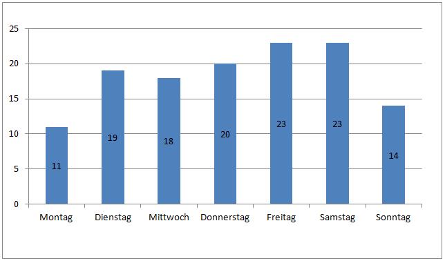 Verteilung der Einsätze auf die Wochentage Balken