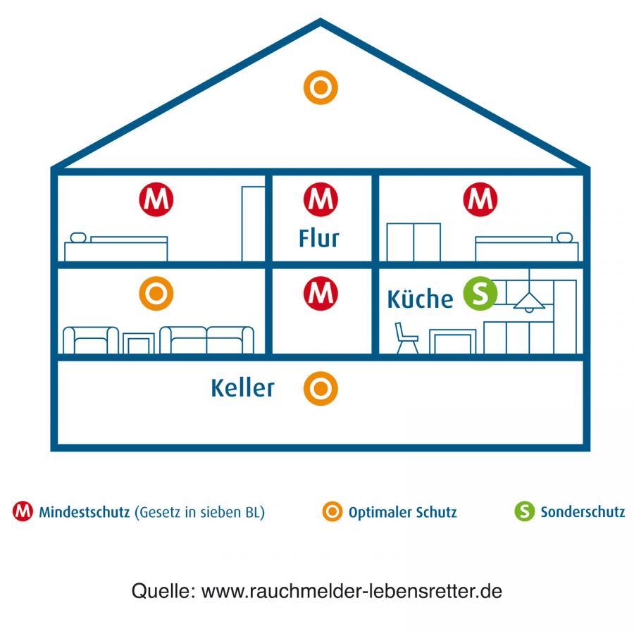 Rauchmelder Installation in einem Haus (Grafik: www.rauchmelder-lebensretter.de)