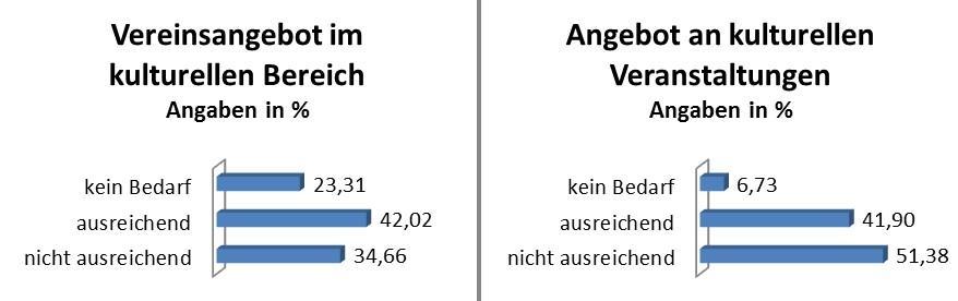 Pressemitteilung des Bürgermeisters vom 10.01.2019 - Wohin soll sich Rangsdorf entwickeln - Grafik 6