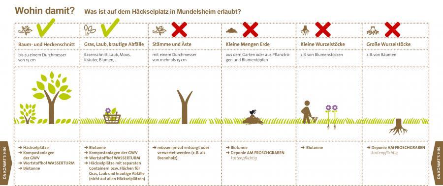Infografik Häckselplatz
