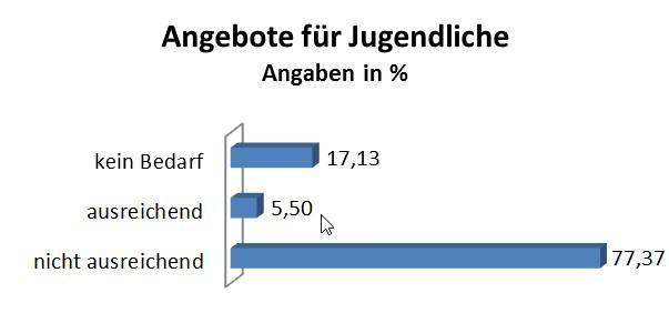Pressemitteilung des Bürgermeisters vom 10.01.2019 - Wohin soll sich Rangsdorf entwickeln - Grafik 2