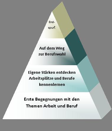 Berufswahlpyramide